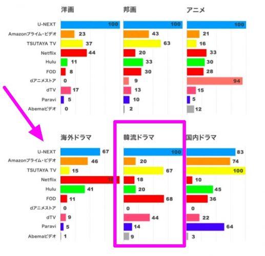 動画配信サービス 韓国